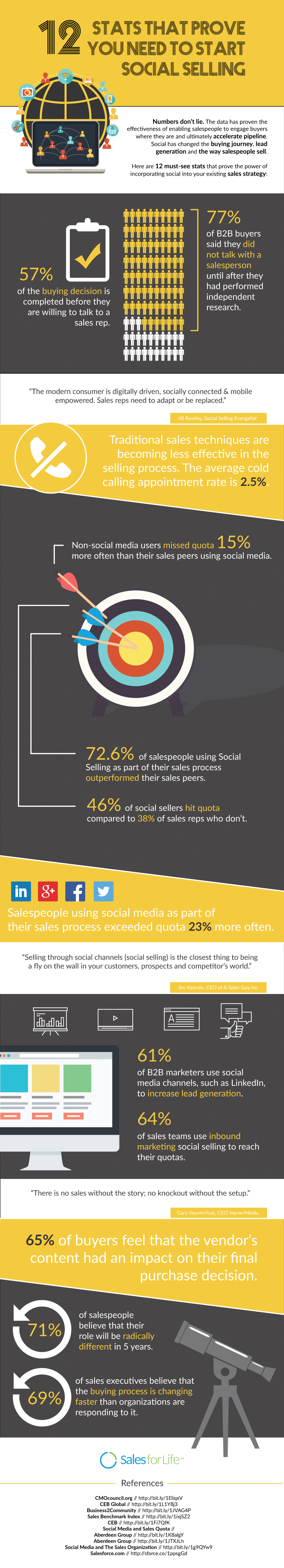 12 Stats That Prove You Need To Start Social Selling [Infographic]