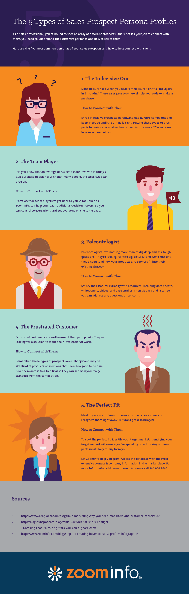 5 Different Sales Prospects You're Bound To Run Into [Infographic]