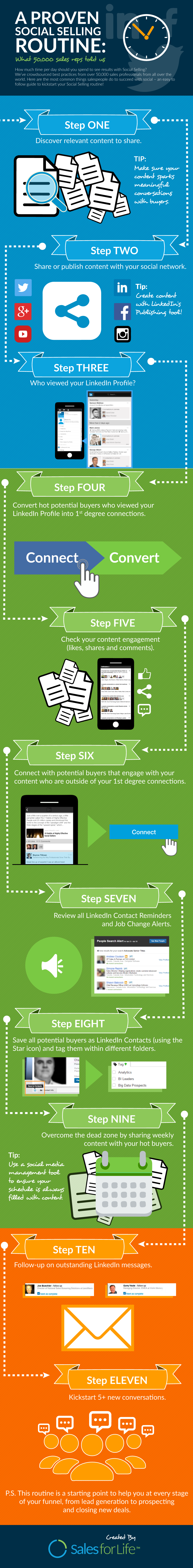 A Proven Social Selling Routine What 50,000 Sales Reps Told Us [Infographic]