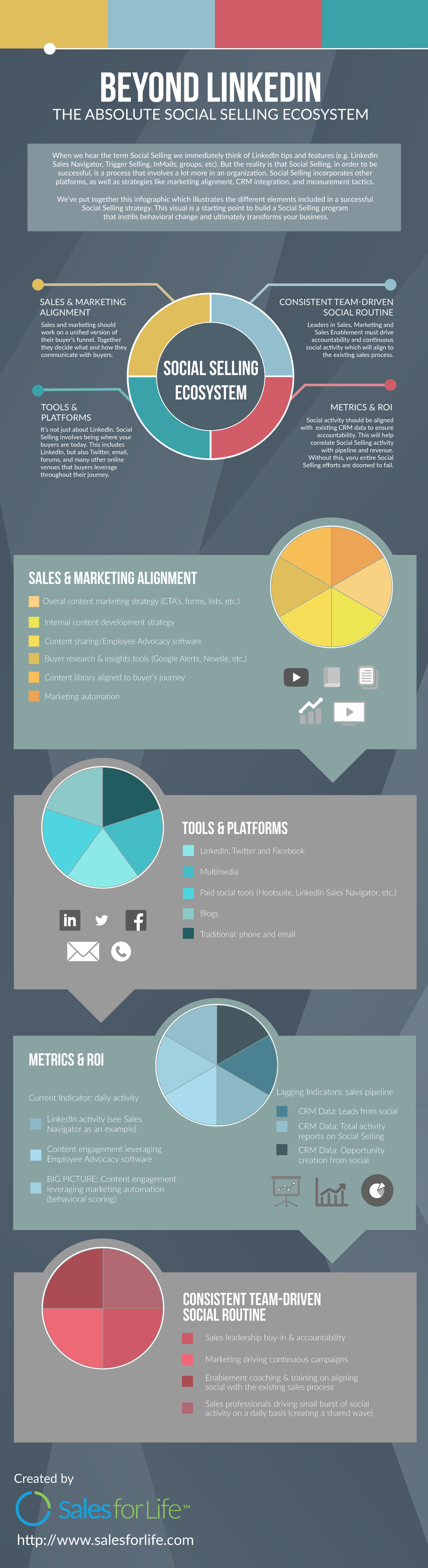 Beyond LinkedIn The Absolute Social Selling Ecosystem [Infographic]