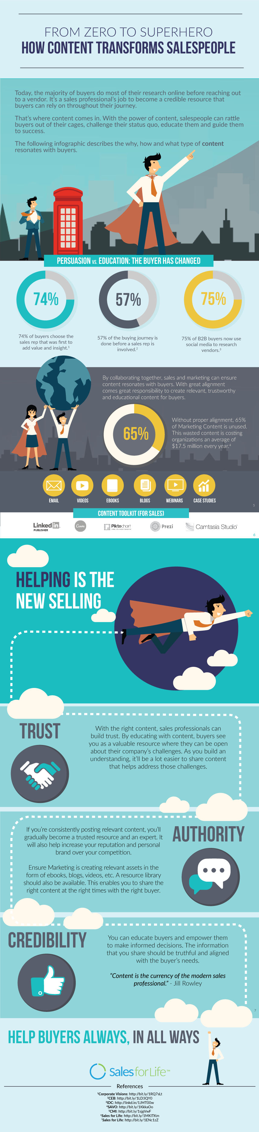 From Zero To Superhero How Content Transforms Salespeople [Infographic]
