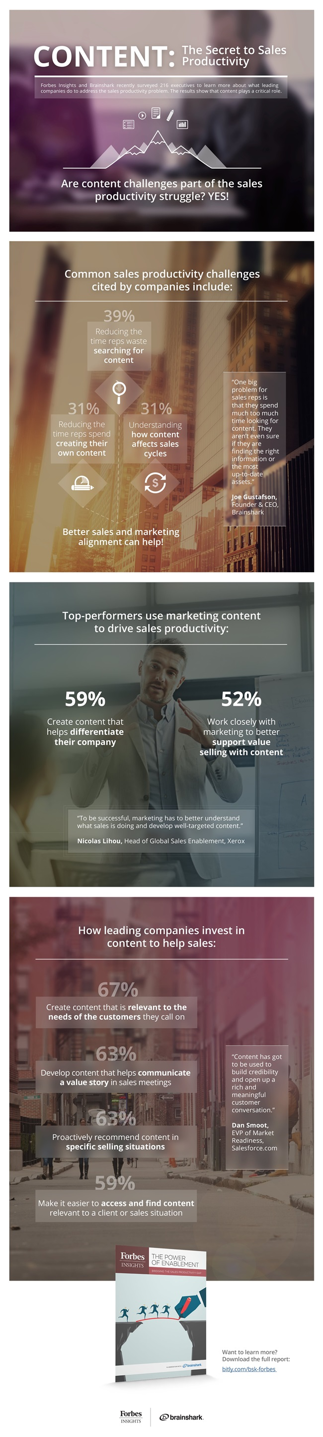 How Content Boosts Sales Productivity [Infographic]