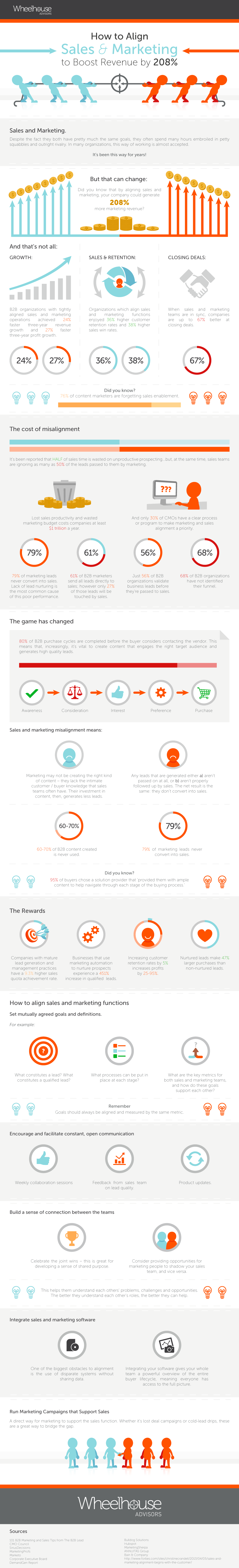 How Sales & Marketing Alignment Can Boost Revenue [Infographic]