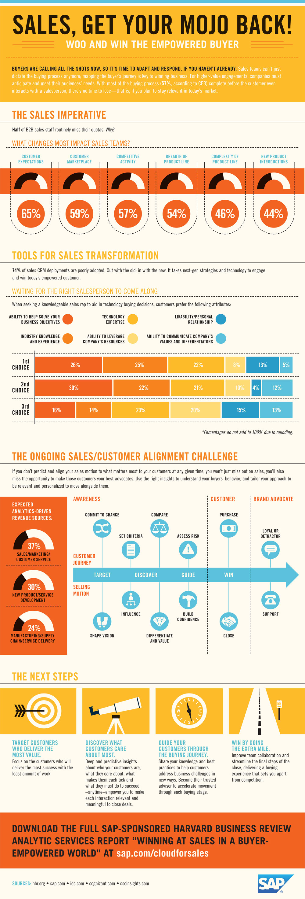 Sales-Infographic-ValueWinning Sales In The Age Of The Modern Buyer [Infographic]