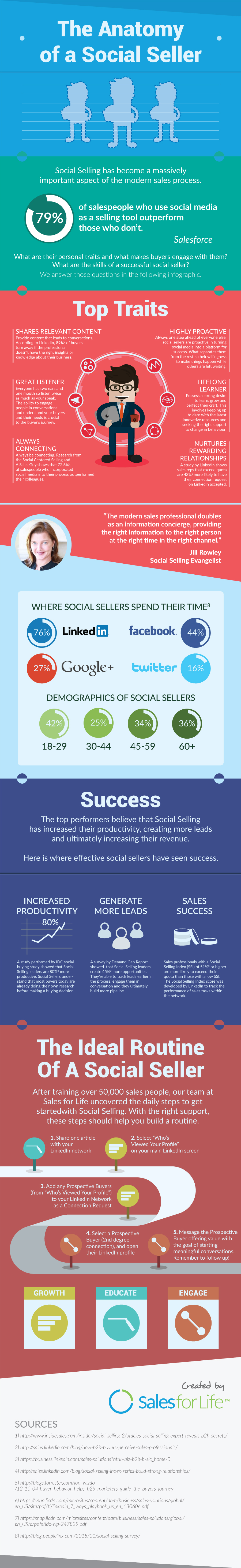 The Anatomy Of A Social Seller [Infographic]
