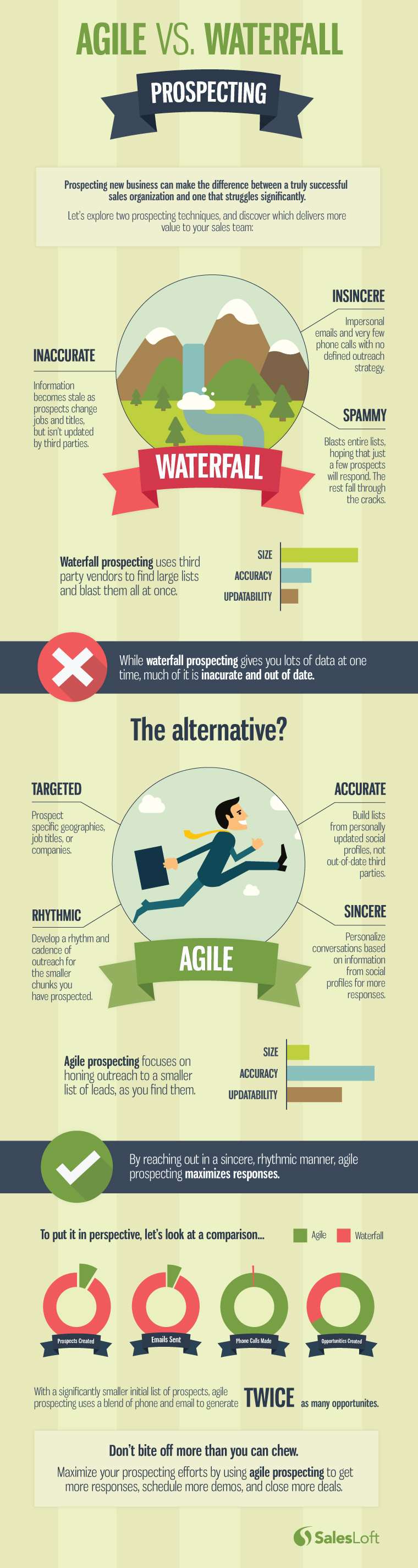 The Prospecting Method That Your Team Should Avoid [Infographic]