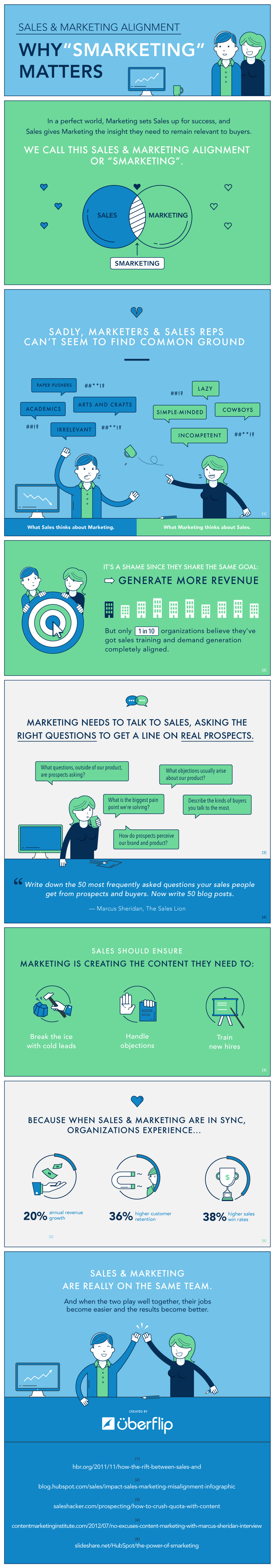 smarketinginfographicHow Marrying Sales And Marketing Transforms Your Business [Infographic]